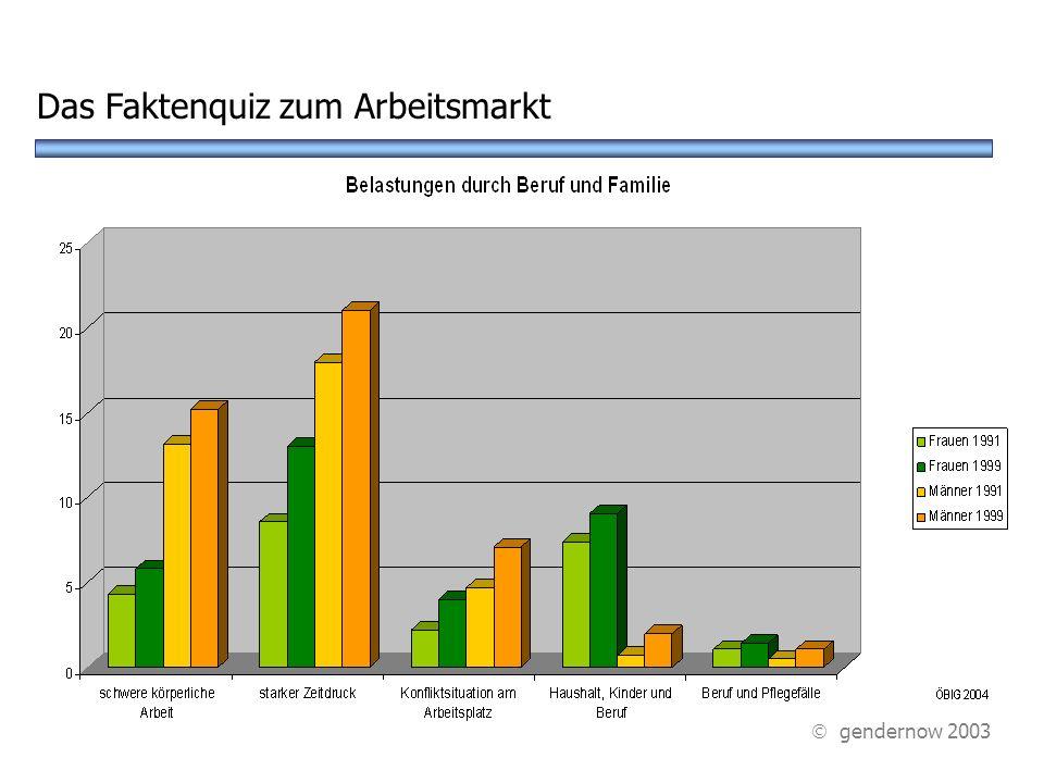 ? A Dreifachbelastung C Konflikte am Arbeitsplatz Unter welchen Belastungen leiden die ÖsterreicherInnen am meisten? Das Faktenquiz zum Arbeitsmarkt D