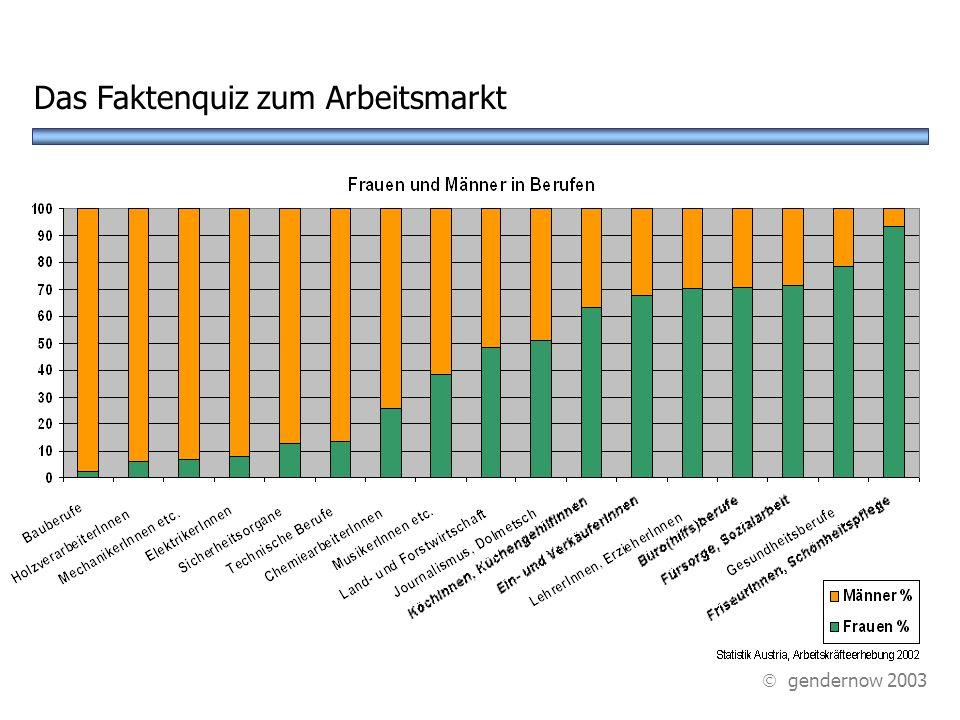 ? B Handel C Musik - Kunstbereich Und wo arbeiten viel mehr Frauen als Männer? Das Faktenquiz zum Arbeitsmarkt A Büroberufe D Gesundheitsberufe gender