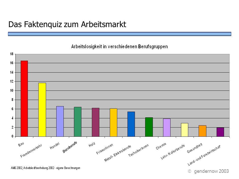 ? A GesundheitswesenB Fremdenverkehr D Handel In welcher Berufsgruppe gibt es die meisten Arbeitslosen? Das Faktenquiz zum Arbeitsmarkt C Bauwesen gen