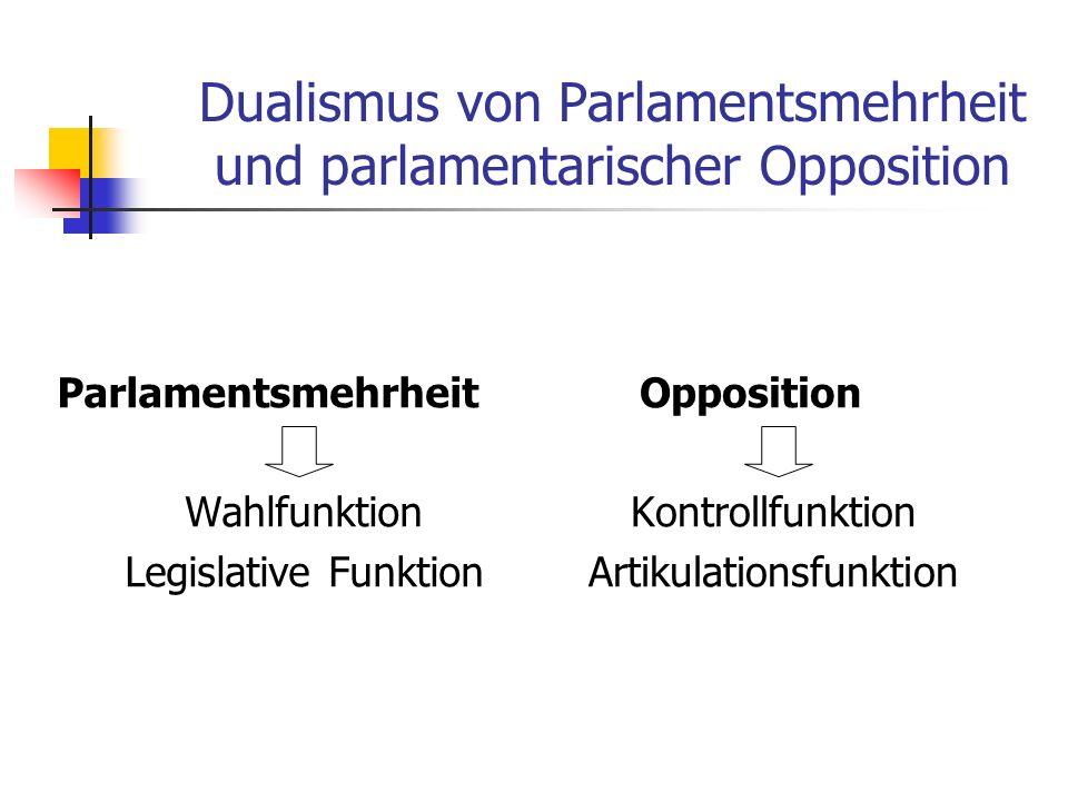 Dualismus von Parlamentsmehrheit und parlamentarischer Opposition Parlamentsmehrheit Wahlfunktion Legislative Funktion Opposition Kontrollfunktion Art