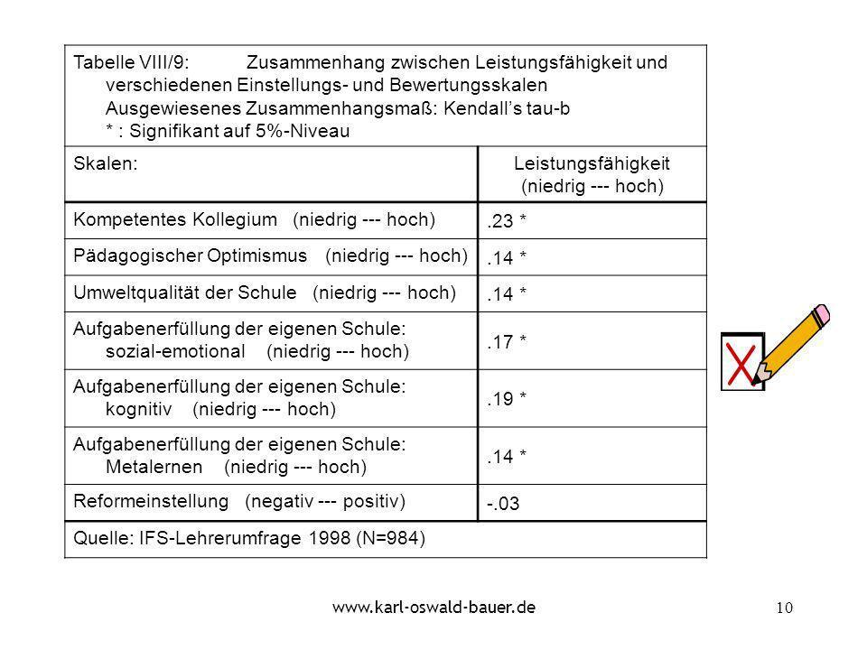 www.karl-oswald-bauer.de10 Tabelle VIII/9:Zusammenhang zwischen Leistungsfähigkeit und verschiedenen Einstellungs- und Bewertungsskalen Ausgewiesenes