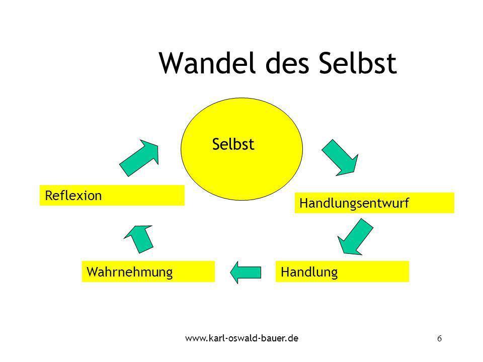 www.karl-oswald-bauer.de6 Wandel des Selbst Handlungsentwurf WahrnehmungHandlung Reflexion Selbst