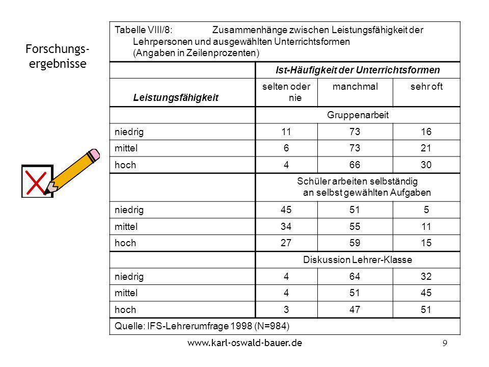 www.karl-oswald-bauer.de10 Tabelle VIII/9:Zusammenhang zwischen Leistungsfähigkeit und verschiedenen Einstellungs- und Bewertungsskalen Ausgewiesenes Zusammenhangsmaß: Kendalls tau-b * : Signifikant auf 5%-Niveau Skalen:Leistungsfähigkeit (niedrig --- hoch) Kompetentes Kollegium (niedrig --- hoch).23 * Pädagogischer Optimismus (niedrig --- hoch).14 * Umweltqualität der Schule (niedrig --- hoch).14 * Aufgabenerfüllung der eigenen Schule: sozial-emotional (niedrig --- hoch).17 * Aufgabenerfüllung der eigenen Schule: kognitiv (niedrig --- hoch).19 * Aufgabenerfüllung der eigenen Schule: Metalernen (niedrig --- hoch).14 * Reformeinstellung (negativ --- positiv) -.03 Quelle: IFS-Lehrerumfrage 1998 (N=984)