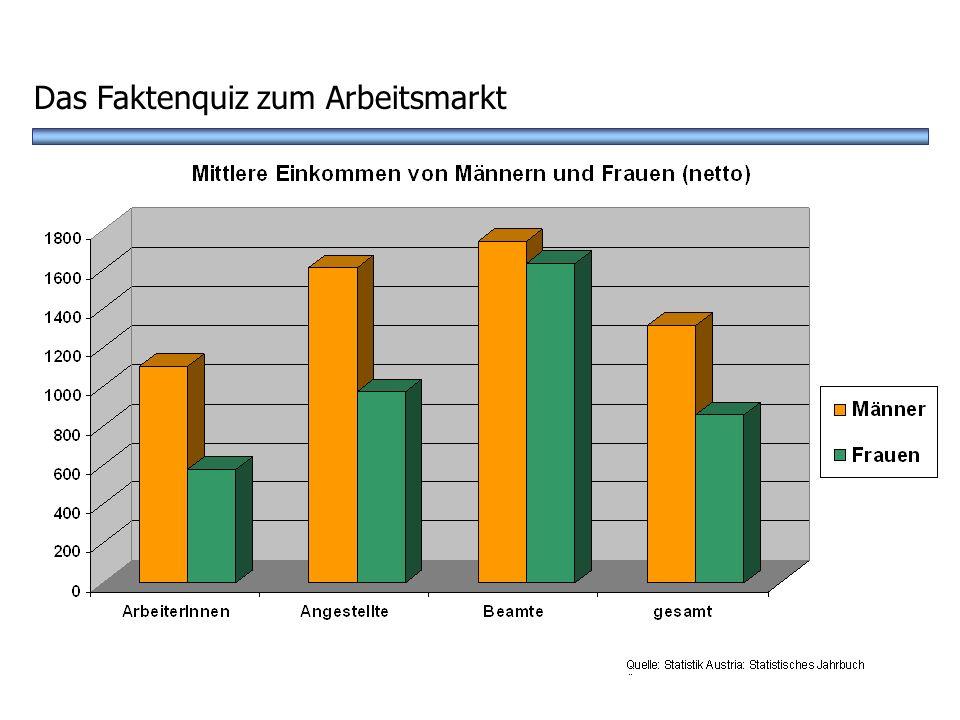 ? A Frauen verdienen 10% wenigerB Frauen und Männer verdienen gleich D Frauen verdienen 10% mehr Wie ist das Einkommen von Frauen und Männern? Das Fak