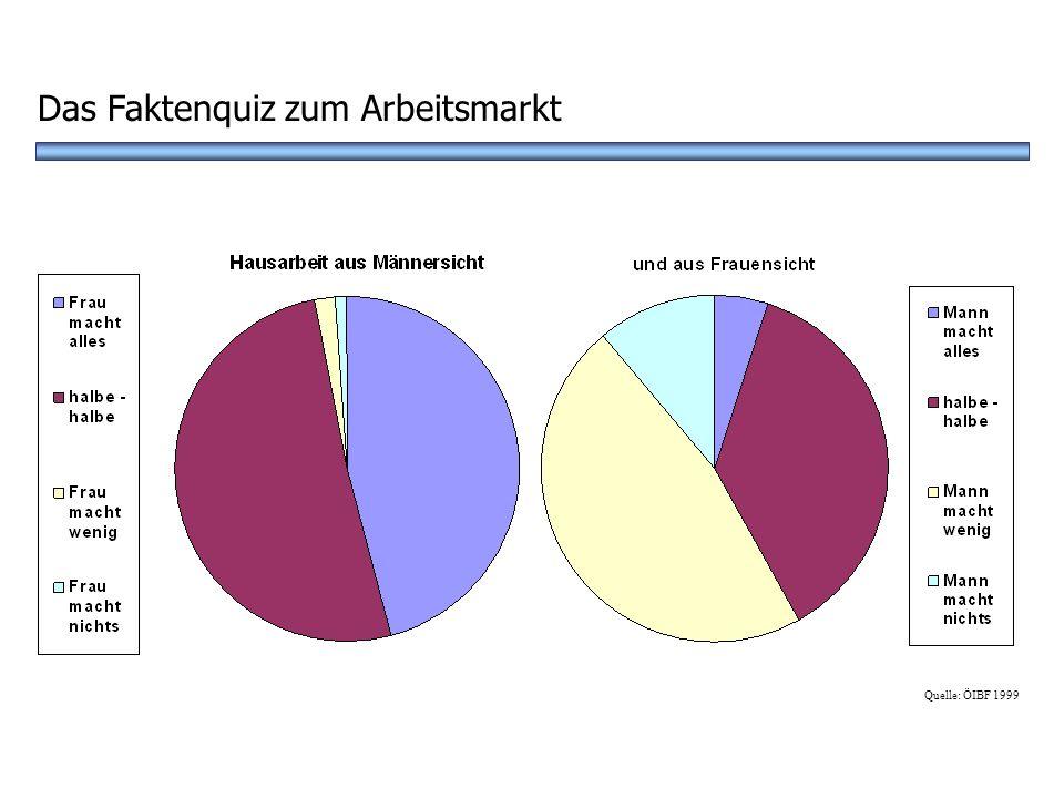 ? A 30% C 70%D 90% Wie viel % der Männer machen gar keine Hausarbeit? Das Faktenquiz zum Arbeitsmarkt B 50%