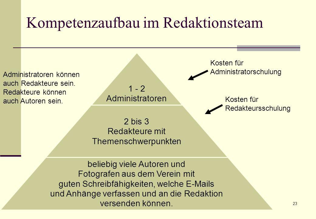 Das Redaktionsteam Konrad Rennert23 Kompetenzaufbau im Redaktionsteam Kosten für Administratorschulung Kosten für Redakteursschulung Administratoren können auch Redakteure sein.