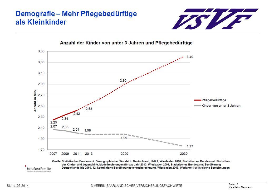 Stand: 03.2014 © VEREIN SAARLÄNDISCHER VERSICHERUNGSFACHWIRTE Demografie – Mehr Pflegebedürftige als Kleinkinder Seite 12 Karl-Heinz Naumann