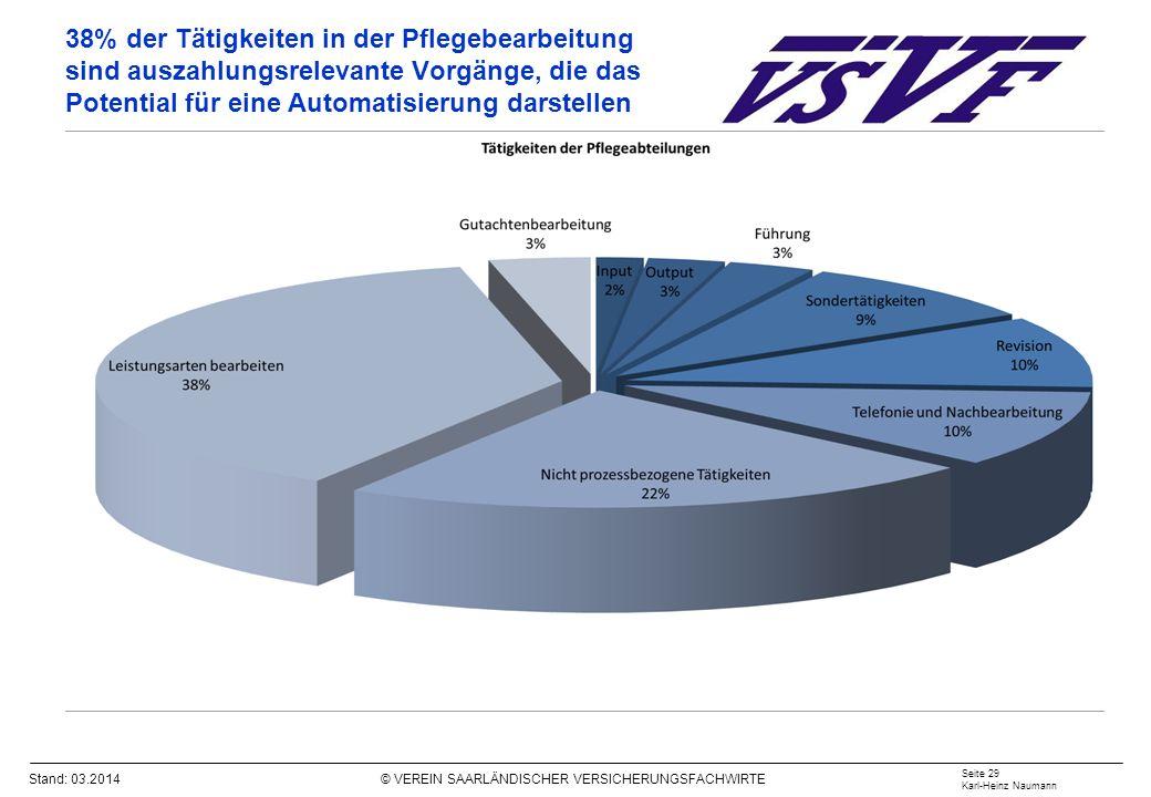 Stand: 03.2014 © VEREIN SAARLÄNDISCHER VERSICHERUNGSFACHWIRTE 38% der Tätigkeiten in der Pflegebearbeitung sind auszahlungsrelevante Vorgänge, die das