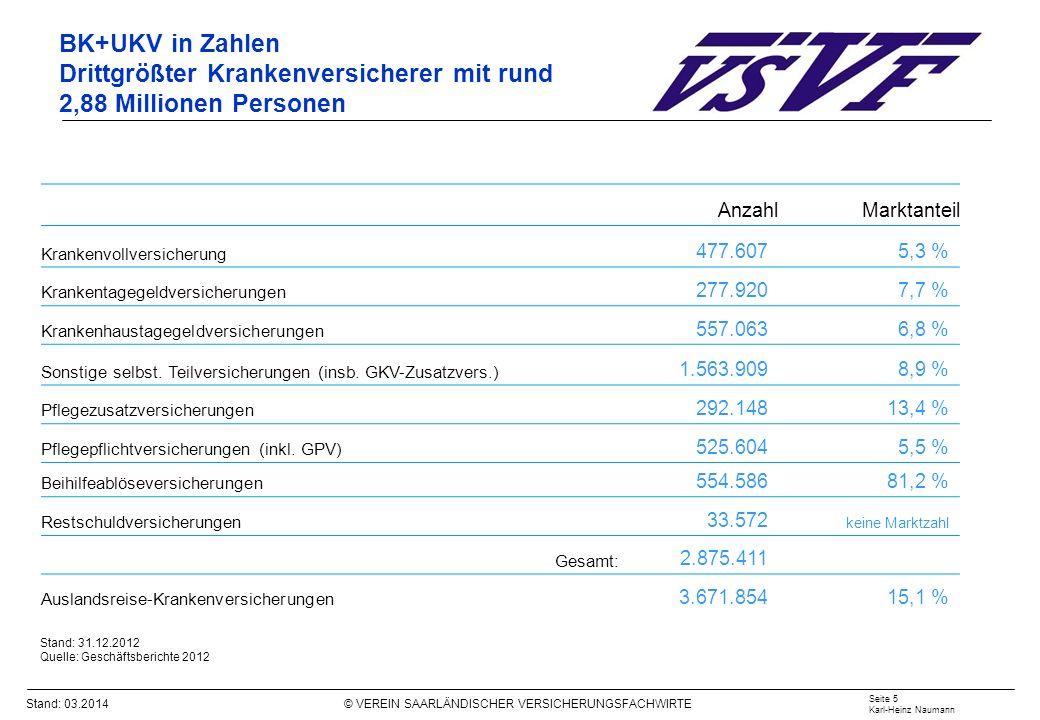 Stand: 03.2014 © VEREIN SAARLÄNDISCHER VERSICHERUNGSFACHWIRTE Finanzierung – Kosten für stationäre Pflege Seite 16 Karl-Heinz Naumann