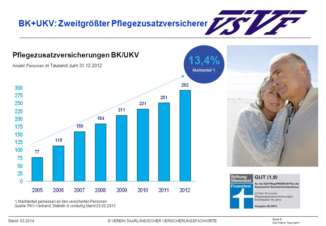 Stand: 03.2014 © VEREIN SAARLÄNDISCHER VERSICHERUNGSFACHWIRTE BK+UKV: Zweitgrößter Pflegezusatzversicherer Pflegezusatzversicherungen BK/UKV Anzahl Pe