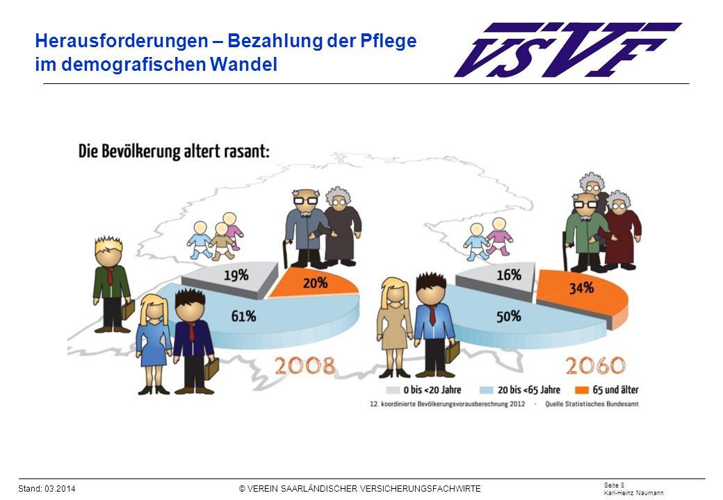 Stand: 03.2014 © VEREIN SAARLÄNDISCHER VERSICHERUNGSFACHWIRTE Demografie – Alterung und Rückgang der Erwerbsbevölkerung Quelle: PKV-Verband Seite 9 Karl-Heinz Naumann