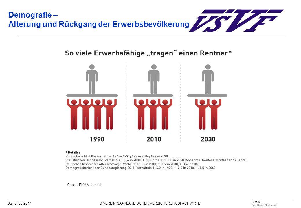 Stand: 03.2014 © VEREIN SAARLÄNDISCHER VERSICHERUNGSFACHWIRTE Demografie – Alterung und Rückgang der Erwerbsbevölkerung Quelle: PKV-Verband Seite 9 Ka