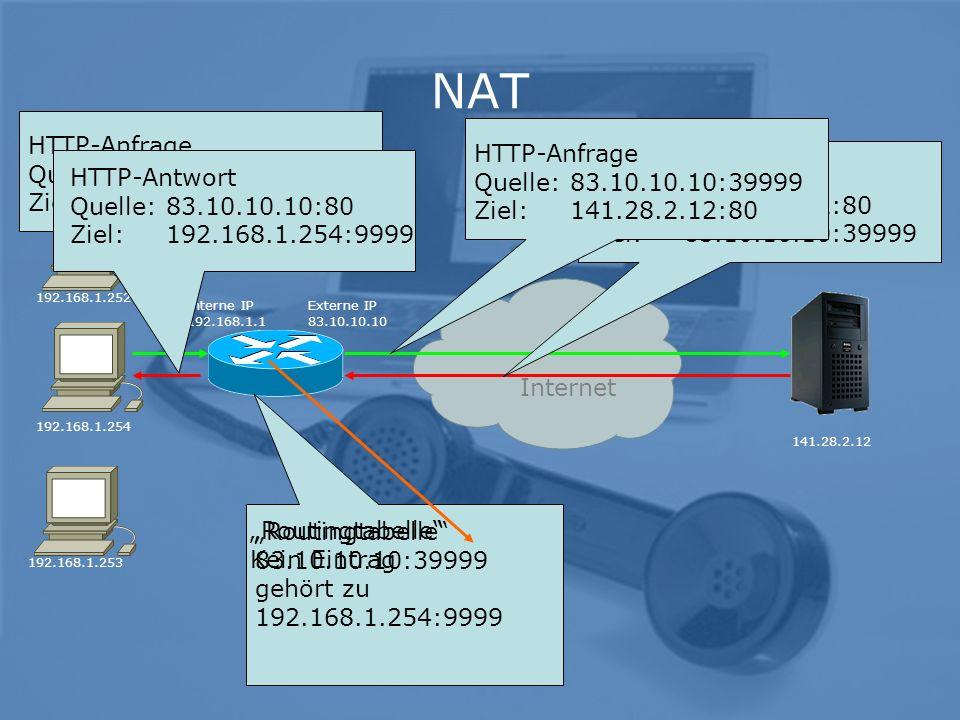 3 NAT 192.168.1.254 Externe IP 83.10.10.10 141.28.2.12 Interne IP 192.168.1.1 Internet Routingtabelle 83.10.10.10:39999 gehört zu 192.168.1.254:9999 HTTP-Anfrage Quelle: 192.168.1.254:9999 Ziel:141.28.2.12:80 HTTP-Antwort Quelle:141.28.2.12:80 Ziel:83.10.10.10:39999 192.168.1.252 192.168.1.253 HTTP-Anfrage Quelle: 83.10.10.10:39999 Ziel:141.28.2.12:80 Routingtabelle Kein Eintrag HTTP-Antwort Quelle: 83.10.10.10:80 Ziel:192.168.1.254:9999