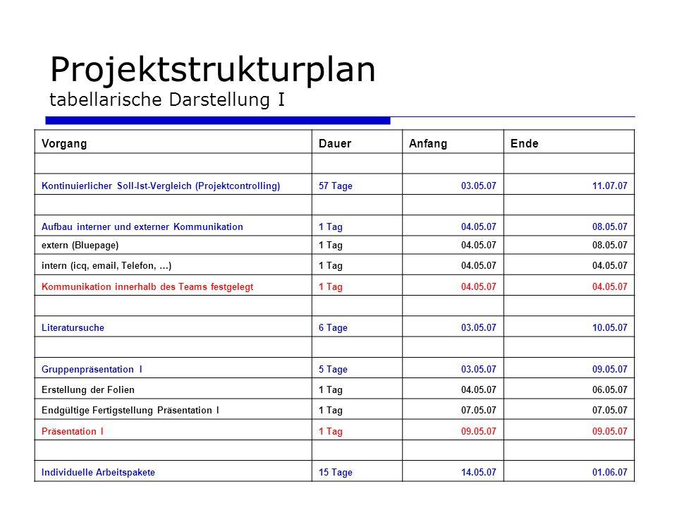Projektstrukturplan tabellarische Darstellung I VorgangDauerAnfangEnde Kontinuierlicher Soll-Ist-Vergleich (Projektcontrolling)57 Tage03.05.0711.07.07