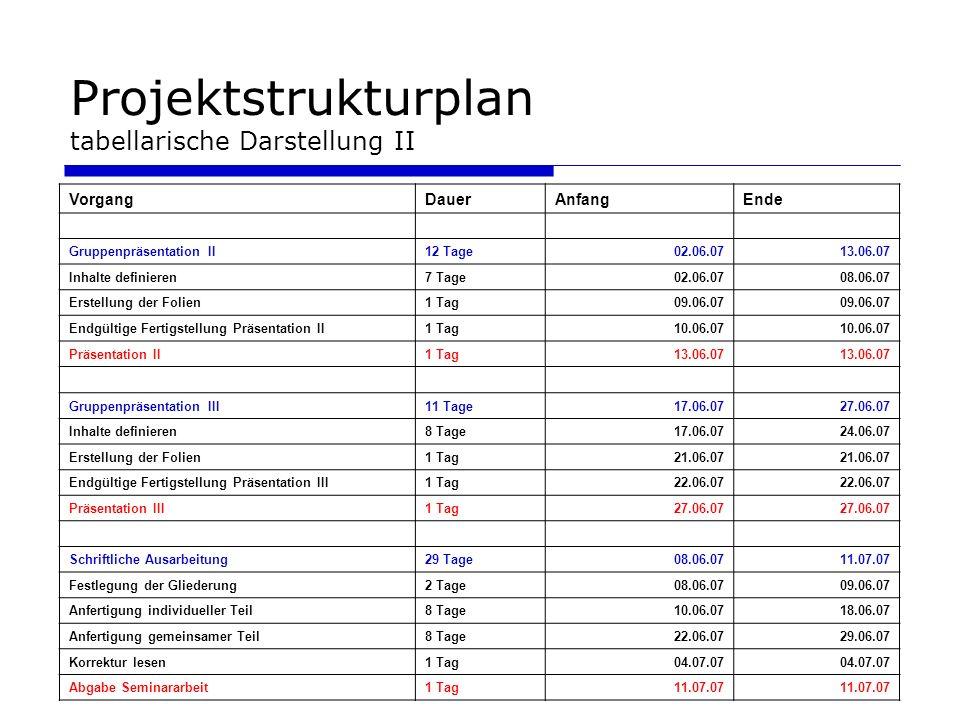 Projektstrukturplan tabellarische Darstellung II VorgangDauerAnfangEnde Gruppenpräsentation II12 Tage02.06.0713.06.07 Inhalte definieren7 Tage02.06.07
