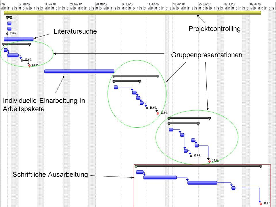 Projektcontrolling Gruppenpräsentationen Schriftliche Ausarbeitung Literatursuche Individuelle Einarbeitung in Arbeitspakete