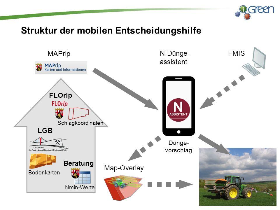 Struktur der mobilen Entscheidungshilfe FMIS 3 N-Dünge- assistent LGB Nmin-Werte MAPrlp FLOrlp Map-Overlay Dünge- vorschlag Schlagkoordinaten Bodenkarten Beratung