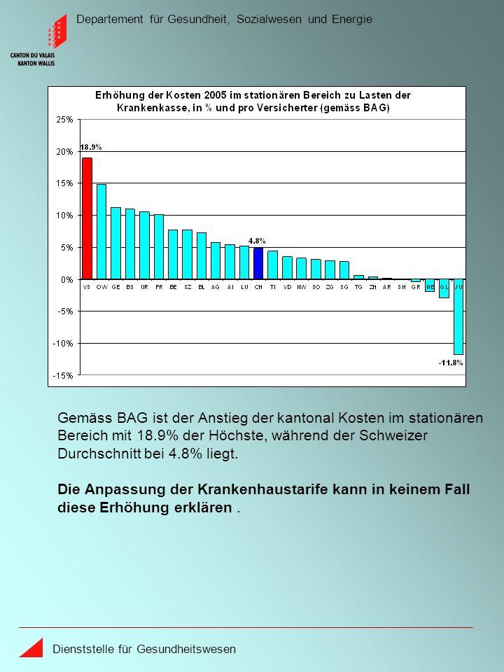 Departement für Gesundheit, Sozialwesen und Energie Dienststelle für Gesundheitswesen Gemäss BAG ist der Anstieg der kantonal Kosten im stationären Bereich mit 18.9% der Höchste, während der Schweizer Durchschnitt bei 4.8% liegt.
