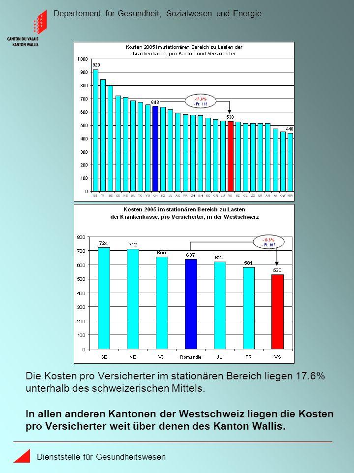 Departement für Gesundheit, Sozialwesen und Energie Dienststelle für Gesundheitswesen Die Kosten pro Versicherter im stationären Bereich liegen 17.6% unterhalb des schweizerischen Mittels.