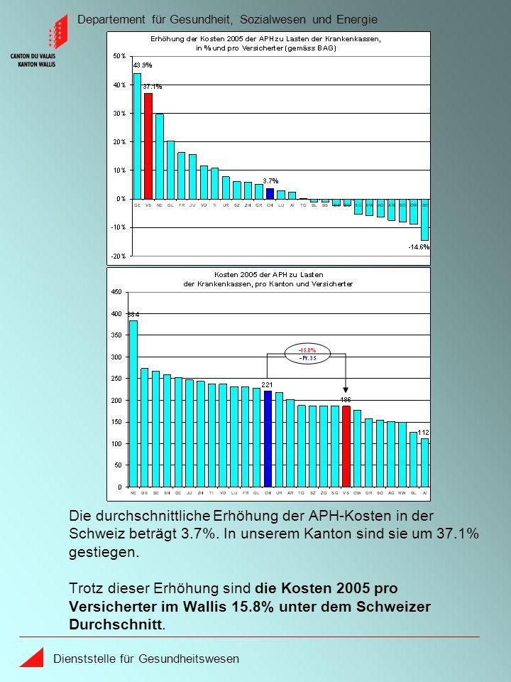 Departement für Gesundheit, Sozialwesen und Energie Dienststelle für Gesundheitswesen Die durchschnittliche Erhöhung der APH-Kosten in der Schweiz beträgt 3.7%.