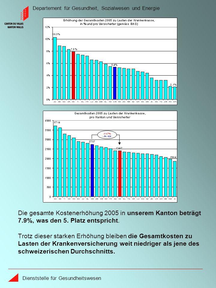 Departement für Gesundheit, Sozialwesen und Energie Dienststelle für Gesundheitswesen Die gesamte Kostenerhöhung 2005 in unserem Kanton beträgt 7.9%,