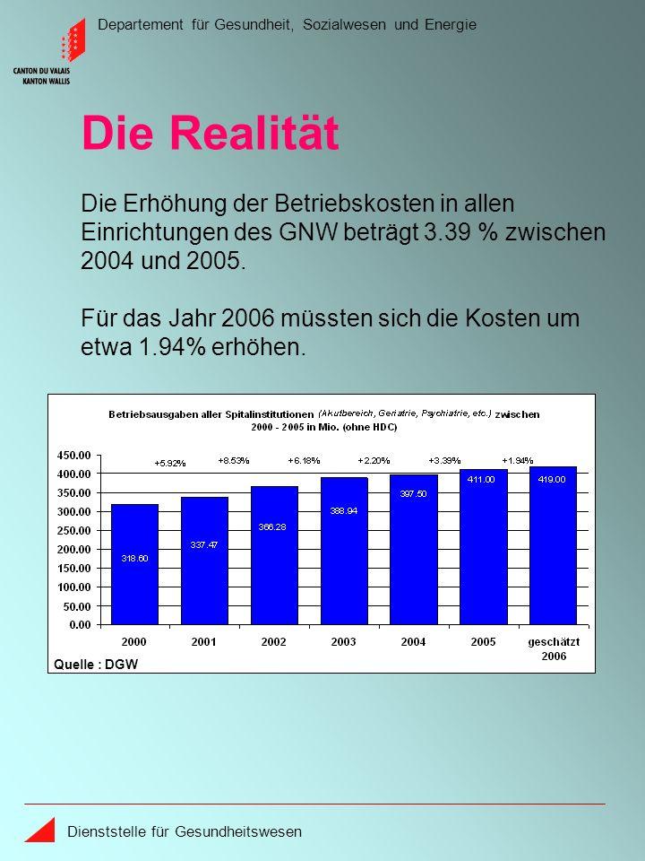 Departement für Gesundheit, Sozialwesen und Energie Dienststelle für Gesundheitswesen Die Realität Die Erhöhung der Betriebskosten in allen Einrichtungen des GNW beträgt 3.39 % zwischen 2004 und 2005.