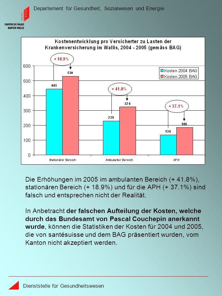 Departement für Gesundheit, Sozialwesen und Energie Dienststelle für Gesundheitswesen Die Erhöhungen im 2005 im ambulanten Bereich (+ 41.8%), stationären Bereich (+ 18.9%) und für die APH (+ 37.1%) sind falsch und entsprechen nicht der Realität.
