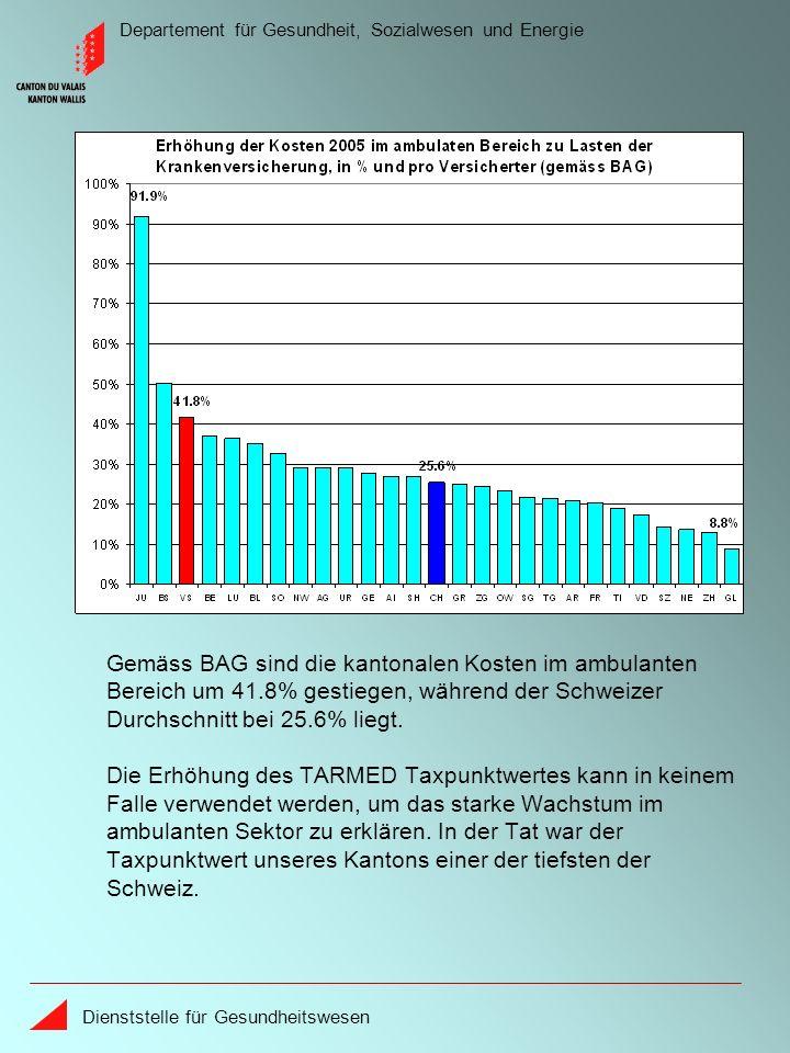 Departement für Gesundheit, Sozialwesen und Energie Dienststelle für Gesundheitswesen Gemäss BAG sind die kantonalen Kosten im ambulanten Bereich um 41.8% gestiegen, während der Schweizer Durchschnitt bei 25.6% liegt.