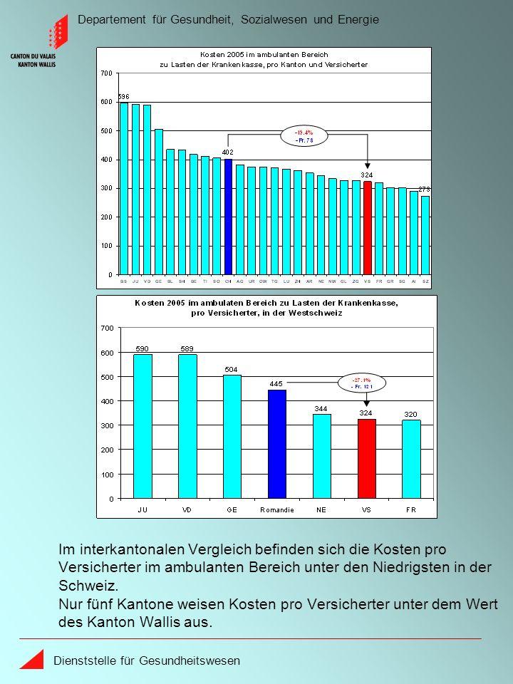Departement für Gesundheit, Sozialwesen und Energie Dienststelle für Gesundheitswesen Im interkantonalen Vergleich befinden sich die Kosten pro Versic