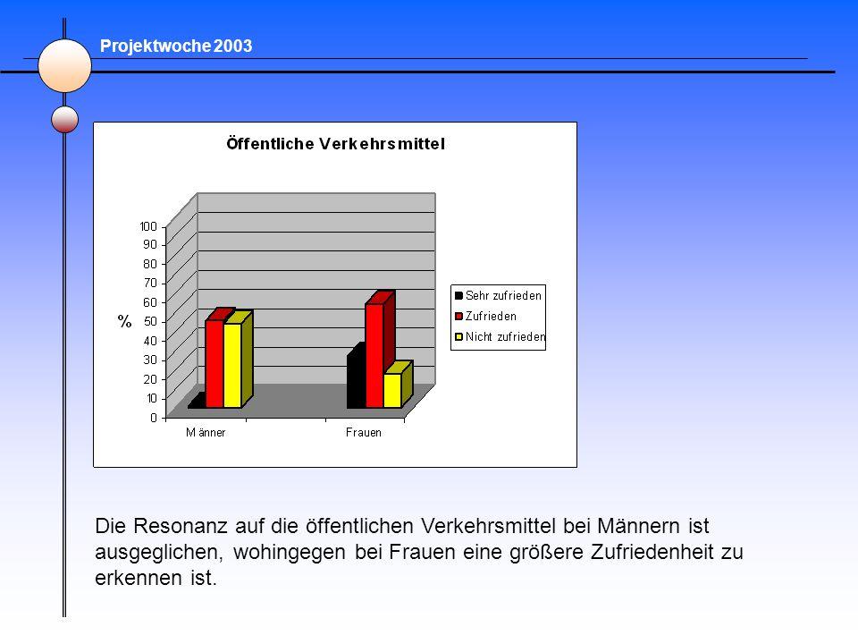 Projektwoche 2003 Die Resonanz auf die öffentlichen Verkehrsmittel bei Männern ist ausgeglichen, wohingegen bei Frauen eine größere Zufriedenheit zu e