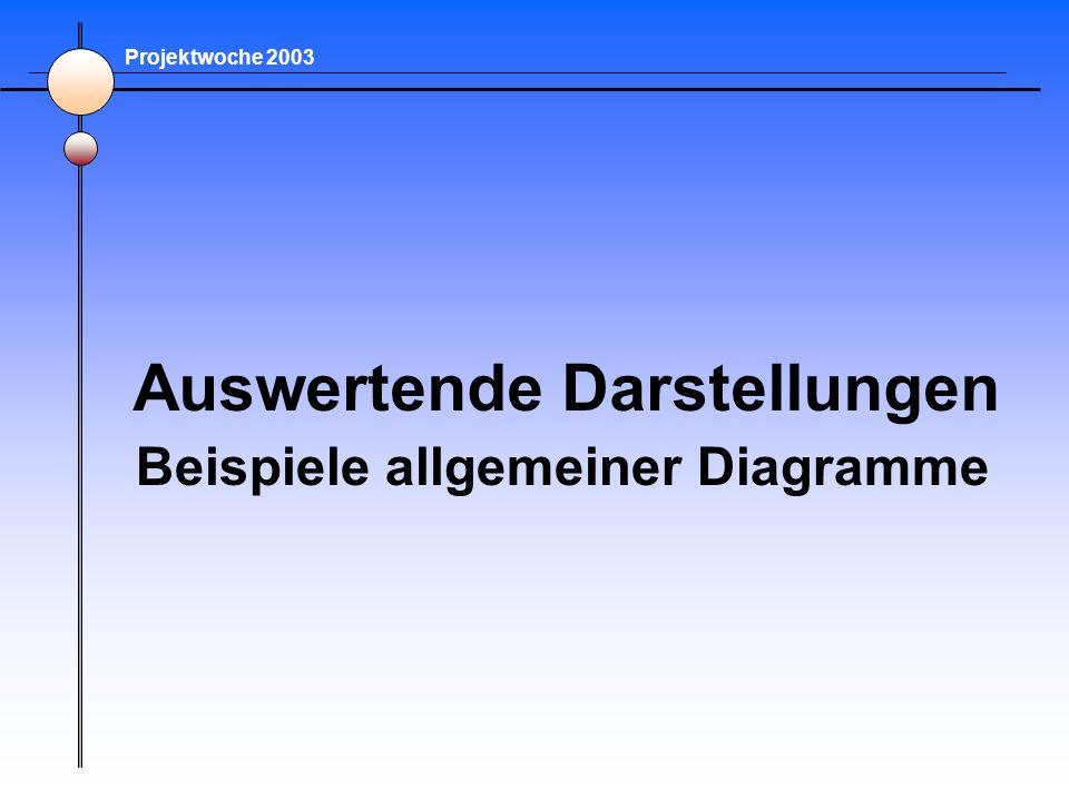 Auswertende Darstellungen Projektwoche 2003 Beispiele allgemeiner Diagramme