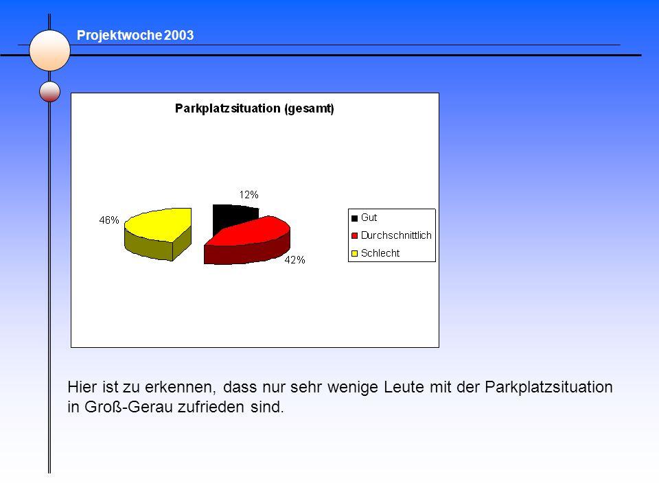 Projektwoche 2003 Hier ist zu erkennen, dass nur sehr wenige Leute mit der Parkplatzsituation in Groß-Gerau zufrieden sind.