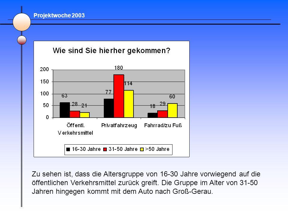 Projektwoche 2003 Zu sehen ist, dass die Altersgruppe von 16-30 Jahre vorwiegend auf die öffentlichen Verkehrsmittel zurück greift. Die Gruppe im Alte