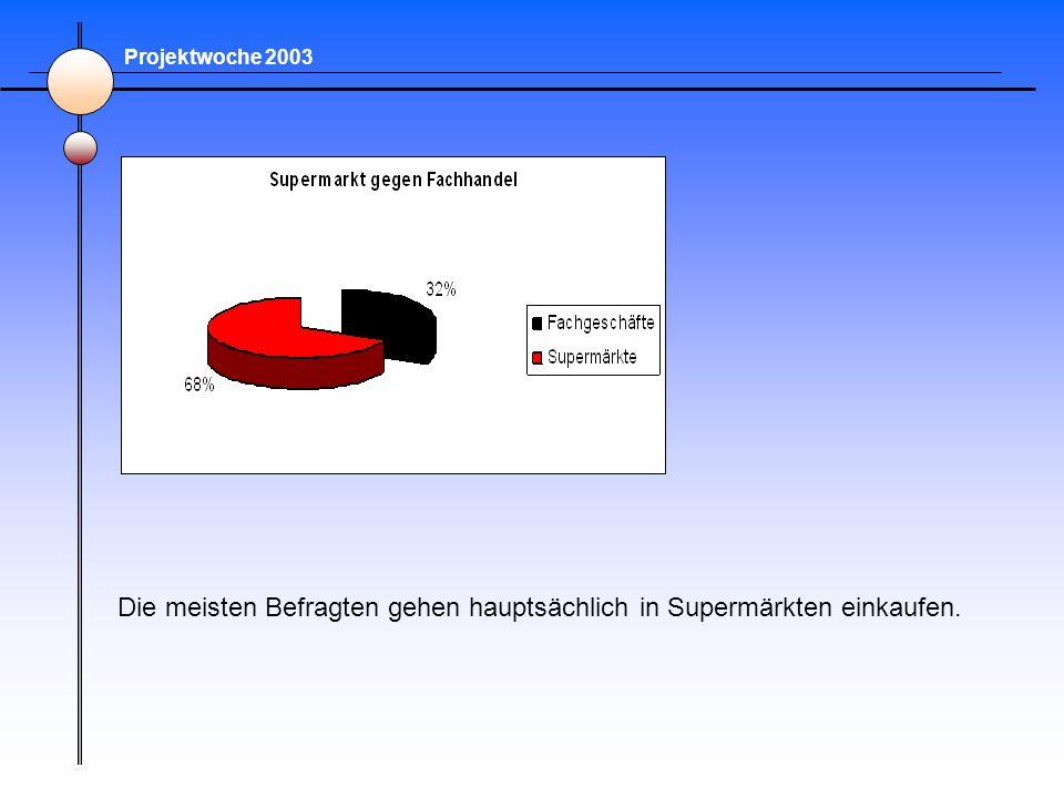 Projektwoche 2003 Die meisten Befragten gehen hauptsächlich in Supermärkten einkaufen.