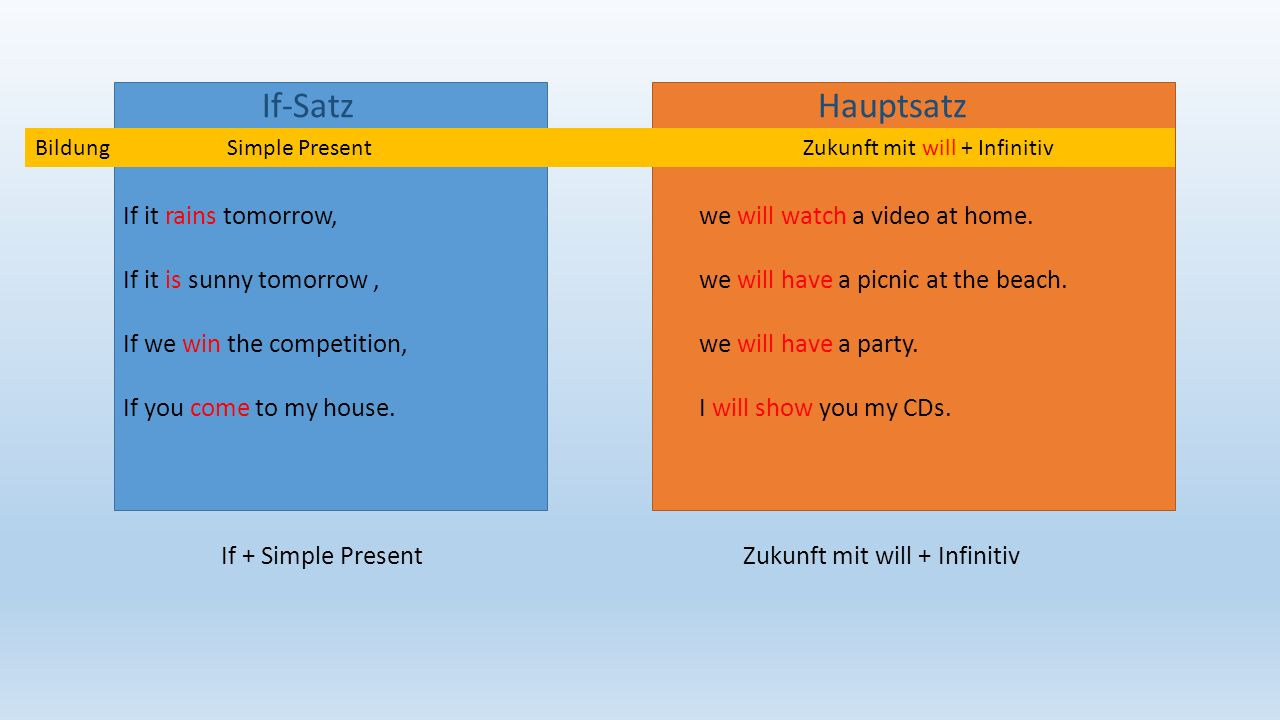 If-Satz Hauptsatz BildungSimple PresentZukunft mit will + Infinitiv If it rains tomorrow,we will watch a video at home.