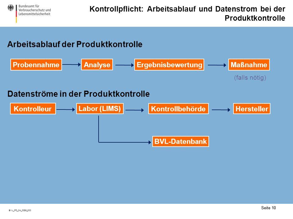 Seite 10 BVL_FO_04_0035_000 Kontrollpflicht: Arbeitsablauf und Datenstrom bei der Produktkontrolle Arbeitsablauf der Produktkontrolle BVL-Datenbank (falls nötig) MaßnahmeErgebnisbewertungProbennahme Analyse Datenströme in der Produktkontrolle HerstellerKontrollbehörde Kontrolleur Labor (LIMS) Seite 10
