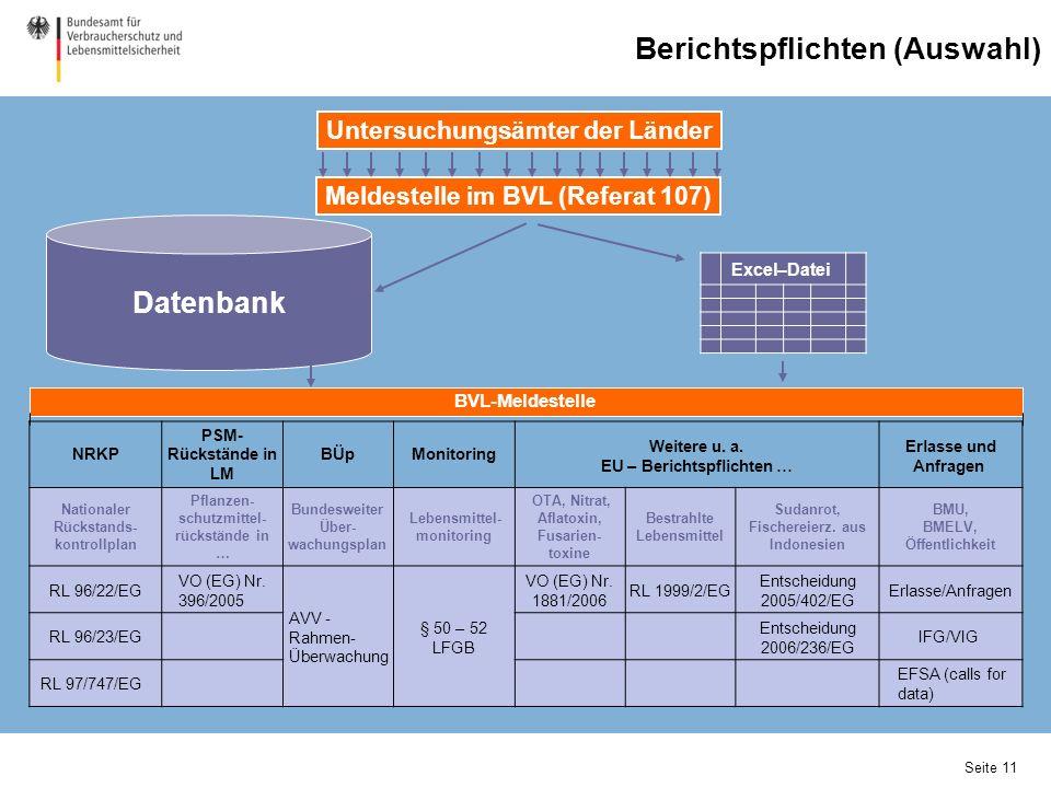 Excel–Datei NRKP PSM- Rückstände in LM BÜpMonitoring Weitere u. a. EU – Berichtspflichten … Erlasse und Anfragen Nationaler Rückstands- kontrollplan P
