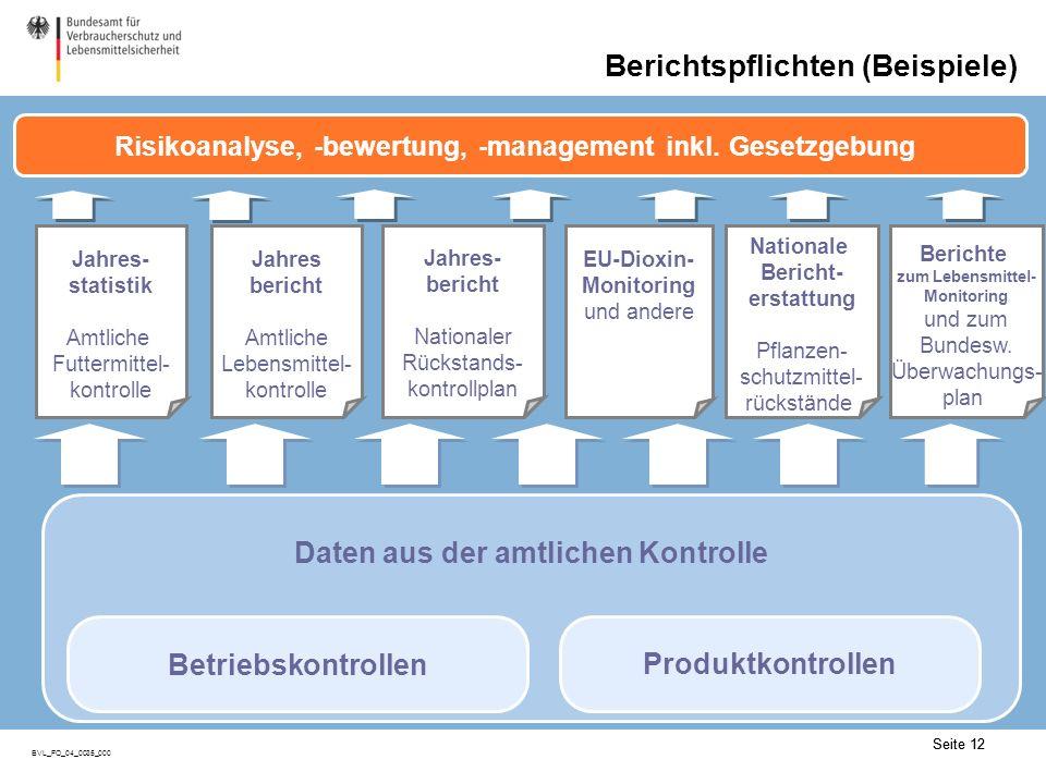 Seite 12 BVL_FO_04_0035_000 Seite 12 Jahres- statistik Amtliche Futtermittel- kontrolle Jahres- bericht Nationaler Rückstands- kontrollplan Jahres bericht Amtliche Lebensmittel- kontrolle EU-Dioxin- Monitoring und andere Nationale Bericht- erstattung Pflanzen- schutzmittel- rückstände Risikoanalyse, -bewertung, -management inkl.