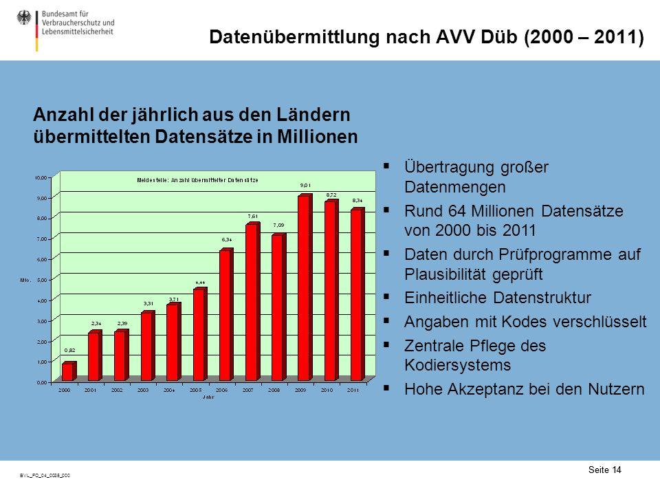 Seite 14 BVL_FO_04_0035_000 Seite 14 Datenübermittlung nach AVV Düb (2000 – 2011) Übertragung großer Datenmengen Rund 64 Millionen Datensätze von 2000 bis 2011 Daten durch Prüfprogramme auf Plausibilität geprüft Einheitliche Datenstruktur Angaben mit Kodes verschlüsselt Zentrale Pflege des Kodiersystems Hohe Akzeptanz bei den Nutzern Anzahl der jährlich aus den Ländern übermittelten Datensätze in Millionen