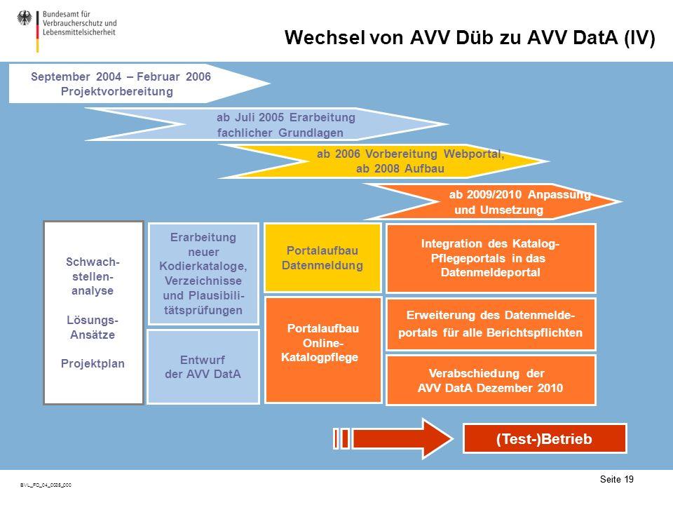 Seite 19 BVL_FO_04_0035_000 Seite 19 Wechsel von AVV Düb zu AVV DatA (IV) (Test-)Betrieb ab 2006 Vorbereitung Webportal, ab 2008 Aufbau Portalaufbau Datenmeldung Portalaufbau Online- Katalogpflege ab Juli 2005 Erarbeitung fachlicher Grundlagen Erarbeitung neuer Kodierkataloge, Verzeichnisse und Plausibili- tätsprüfungen Entwurf der AVV DatA Schwach- stellen- analyse Lösungs- Ansätze Projektplan ab 2009/2010 Anpassung und Umsetzung Integration des Katalog- Pflegeportals in das Datenmeldeportal Erweiterung des Datenmelde- portals für alle Berichtspflichten Verabschiedung der AVV DatA Dezember 2010 September 2004 – Februar 2006 Projektvorbereitung