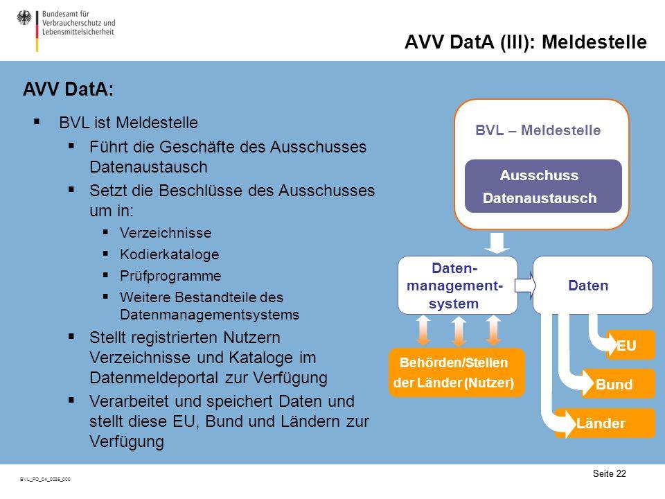 Seite 22 BVL_FO_04_0035_000 AVV DatA (III): Meldestelle AVV DatA: Seite 22 BVL ist Meldestelle Führt die Geschäfte des Ausschusses Datenaustausch Setzt die Beschlüsse des Ausschusses um in: Verzeichnisse Kodierkataloge Prüfprogramme Weitere Bestandteile des Datenmanagementsystems Stellt registrierten Nutzern Verzeichnisse und Kataloge im Datenmeldeportal zur Verfügung Verarbeitet und speichert Daten und stellt diese EU, Bund und Ländern zur Verfügung Daten- management- system Daten Behörden/Stellen der Länder (Nutzer) EU Bund Länder EU Bund Länder BVL – Meldestelle Ausschuss Datenaustausch