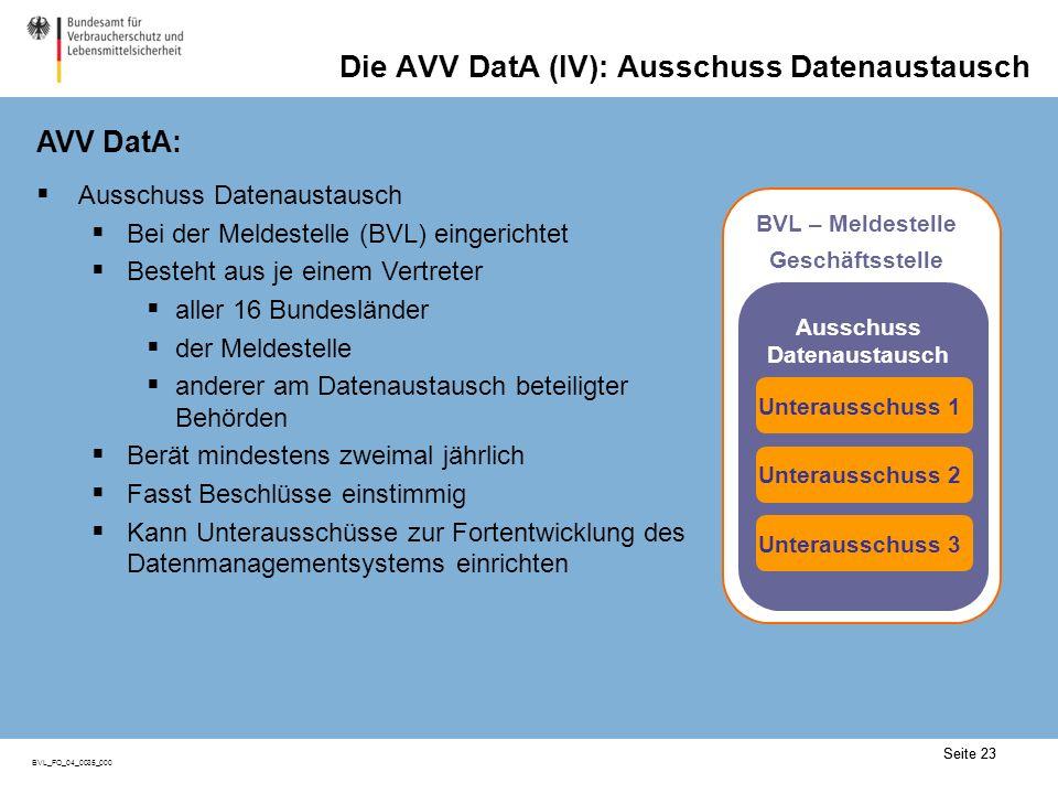 Seite 23 BVL_FO_04_0035_000 Die AVV DatA (IV): Ausschuss Datenaustausch AVV DatA: Seite 23 Ausschuss Datenaustausch Bei der Meldestelle (BVL) eingeric