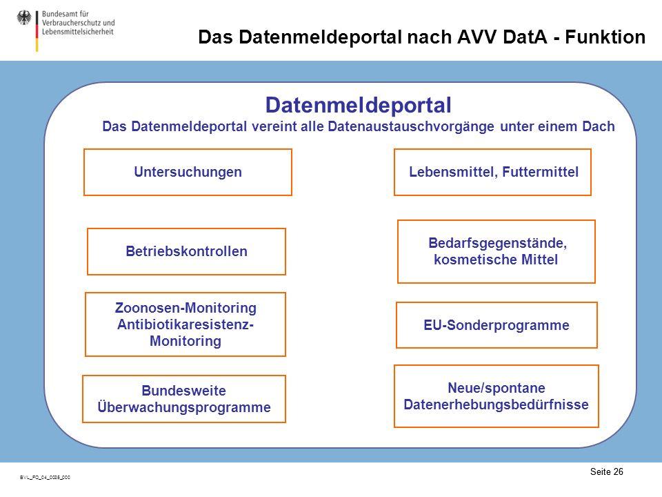 Seite 26 BVL_FO_04_0035_000 Seite 26 Untersuchungen Betriebskontrollen Lebensmittel, Futtermittel Bedarfsgegenstände, kosmetische Mittel Zoonosen-Monitoring Antibiotikaresistenz- Monitoring EU-Sonderprogramme Neue/spontane Datenerhebungsbedürfnisse Bundesweite Überwachungsprogramme Datenmeldeportal Das Datenmeldeportal vereint alle Datenaustauschvorgänge unter einem Dach Das Datenmeldeportal nach AVV DatA - Funktion