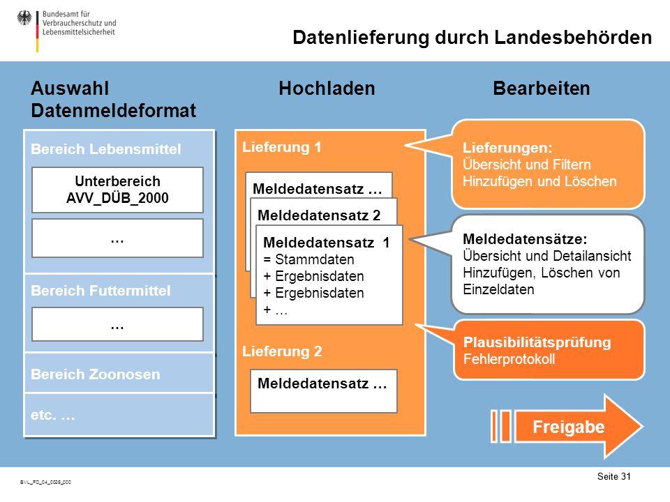 Seite 31 BVL_FO_04_0035_000 Seite 31 Auswahl Datenmeldeformat BearbeitenHochladen Bereich Lebensmittel Unterbereich AVV_DÜB_2000 … Bereich Futtermittel … Bereich Zoonosen etc.