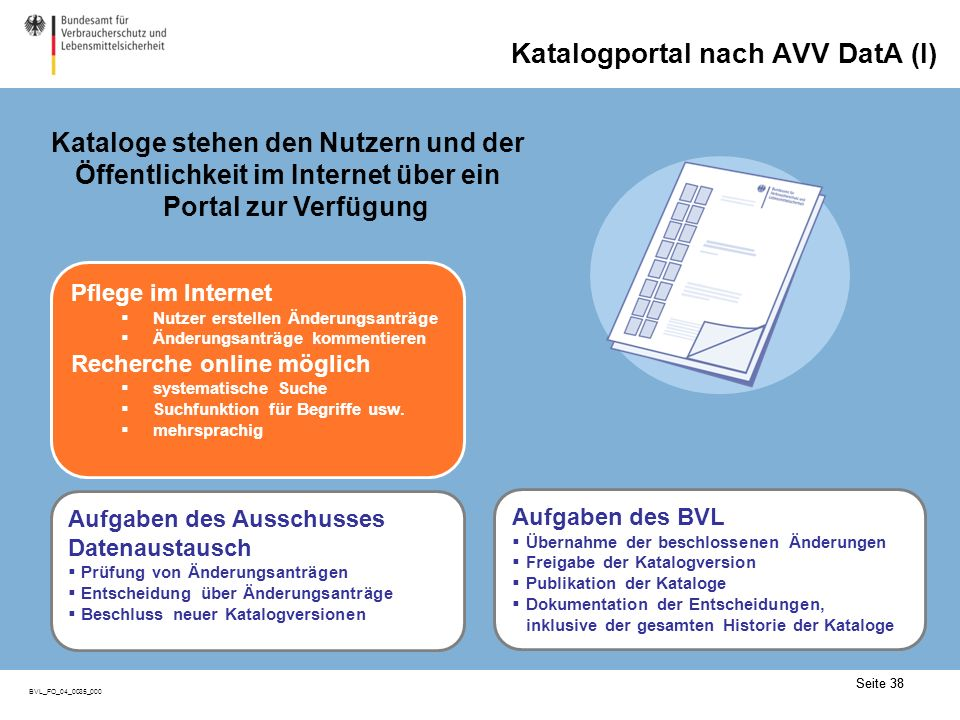 Seite 38 BVL_FO_04_0035_000 Seite 38 Katalogportal nach AVV DatA (I) Kataloge stehen den Nutzern und der Öffentlichkeit im Internet über ein Portal zu