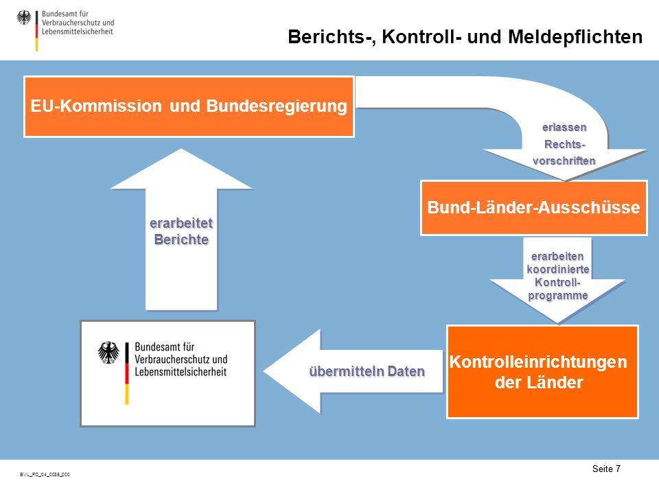Seite 7 BVL_FO_04_0035_000 Seite 7 Berichts-, Kontroll- und Meldepflichten übermitteln Daten EU-Kommission und Bundesregierung Kontrolleinrichtungen der Länder Bund-Länder-Ausschüsse erarbeitetBerichteerarbeitetBerichte erarbeitenkoordinierteKontroll-programmeerarbeitenkoordinierteKontroll-programme erlassenRechts-vorschriftenerlassenRechts-vorschriften