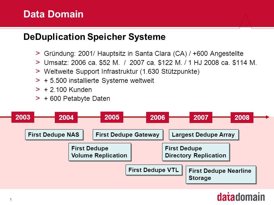 1 DeDuplication Speicher Systeme > Gründung: 2001/ Hauptsitz in Santa Clara (CA) / +600 Angestellte > Umsatz: 2006 ca. $52 M. / 2007 ca. $122 M. / 1 H