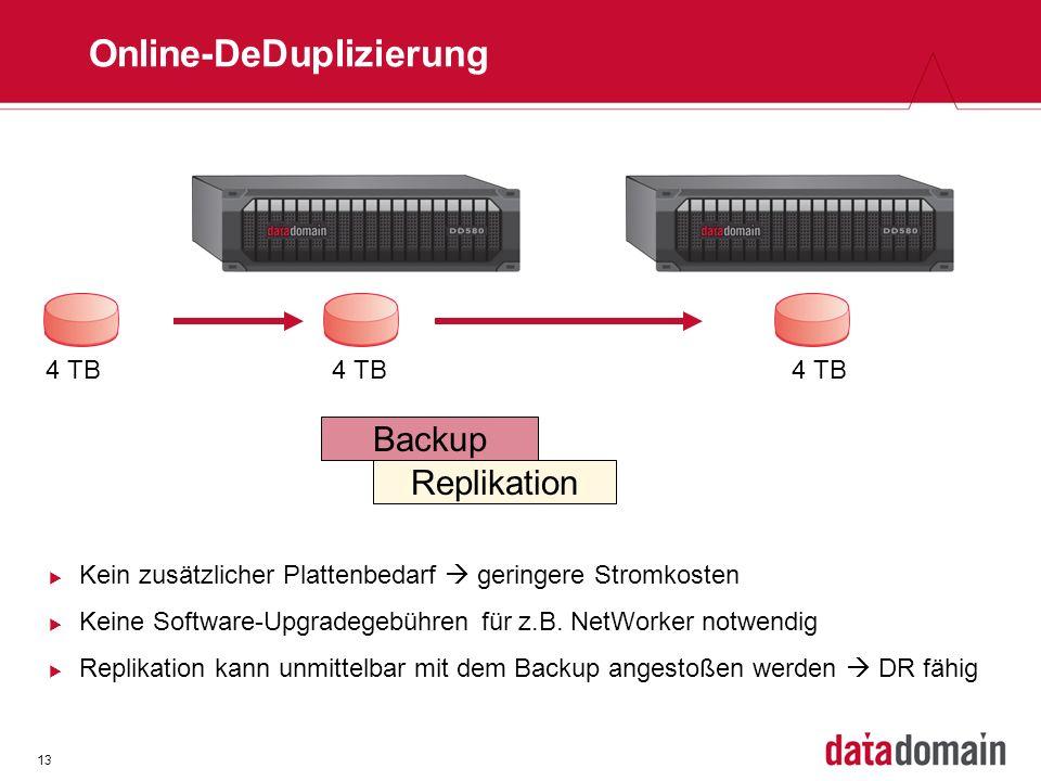 13 Online-DeDuplizierung 4 TB Backup Replikation Kein zusätzlicher Plattenbedarf geringere Stromkosten Keine Software-Upgradegebühren für z.B. NetWork