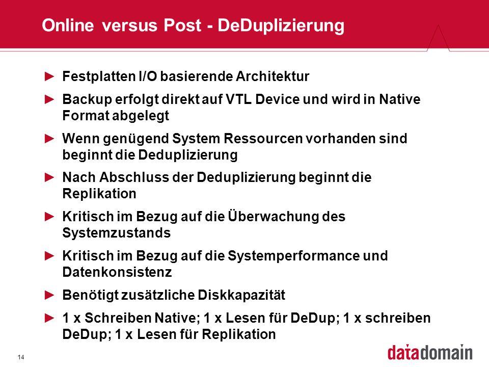 14 Online versus Post - DeDuplizierung Festplatten I/O basierende Architektur Backup erfolgt direkt auf VTL Device und wird in Native Format abgelegt Wenn genügend System Ressourcen vorhanden sind beginnt die Deduplizierung Nach Abschluss der Deduplizierung beginnt die Replikation Kritisch im Bezug auf die Überwachung des Systemzustands Kritisch im Bezug auf die Systemperformance und Datenkonsistenz Benötigt zusätzliche Diskkapazität 1 x Schreiben Native; 1 x Lesen für DeDup; 1 x schreiben DeDup; 1 x Lesen für Replikation