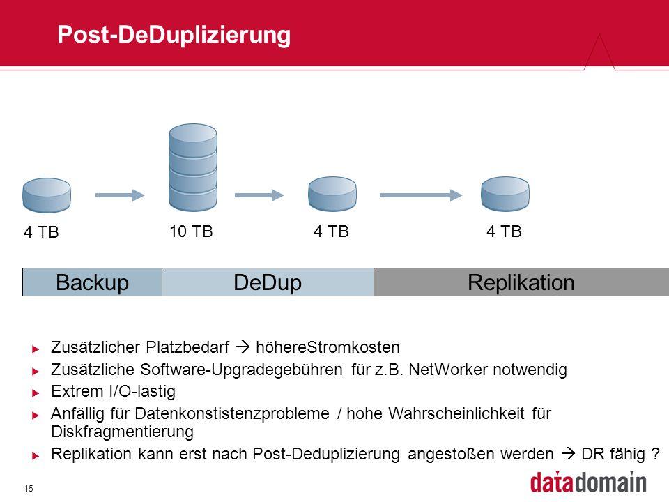 15 Post-DeDuplizierung 10 TB BackupReplikation 4 TB DeDup Zusätzlicher Platzbedarf höhereStromkosten Zusätzliche Software-Upgradegebühren für z.B. Net